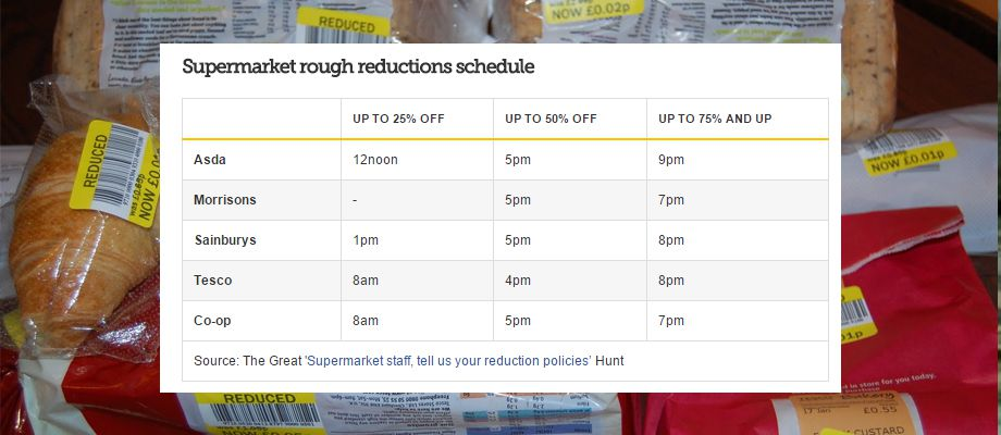 supermarket reductions schedule